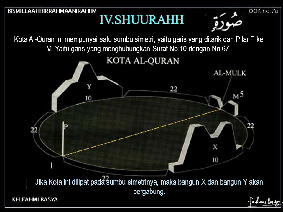 Presentasi ini dari penemuan-penemuan Fahmi Basya Madinatul-Qur'an & Miizaan Lanjutan dari No 7 Flying Book No: 7a Flying Book No: 7a Pusat Studi Isla