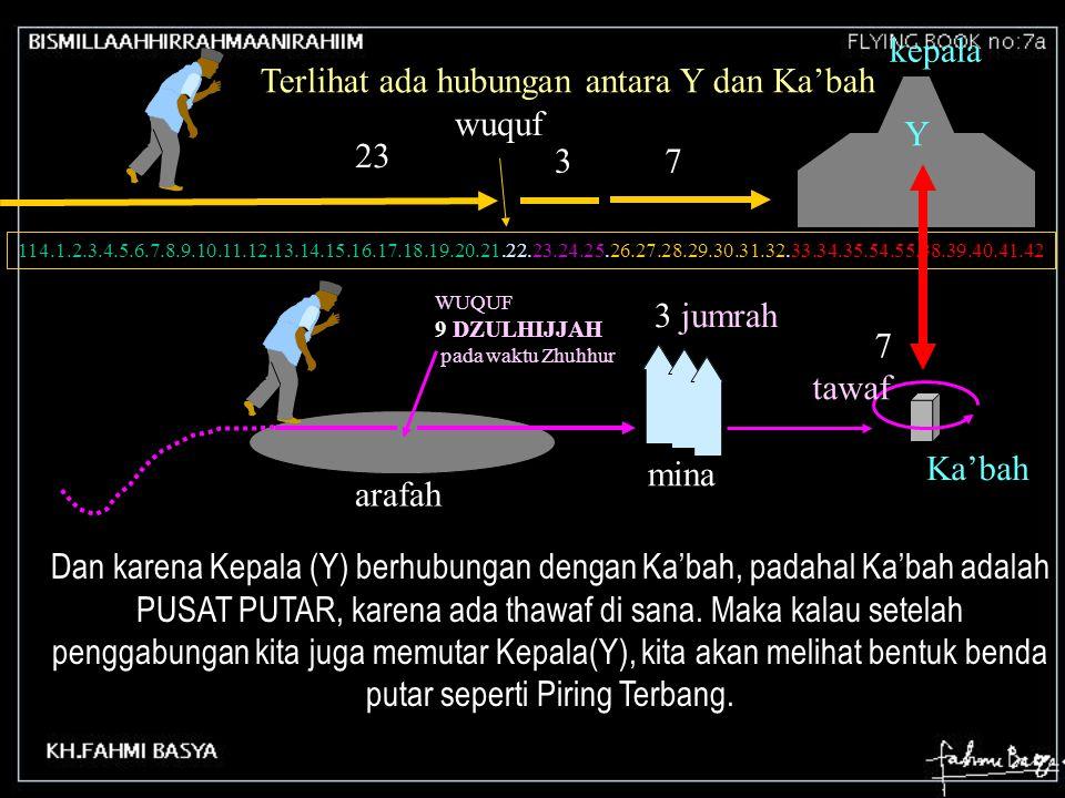 114.1.2.3.4.5.6.7.8.9.10.11.12.13.14.15.16.17.18.19.20.21.22.23.24.25.26.27.28.29.30.31.32.33.34.35.54.55.38.39.40.41.42 23 wuquf 3 7 kepala WUQUF 9 DZULHIJJAH pada waktu Zhuhhur 3 jumrah 7 tawaf Ka'bah arafah mina Terlihat ada hubungan antara Y dan Ka'bah Y Dan karena Kepala (Y) berhubungan dengan Ka'bah, padahal Ka'bah adalah PUSAT PUTAR, karena ada thawaf di sana.