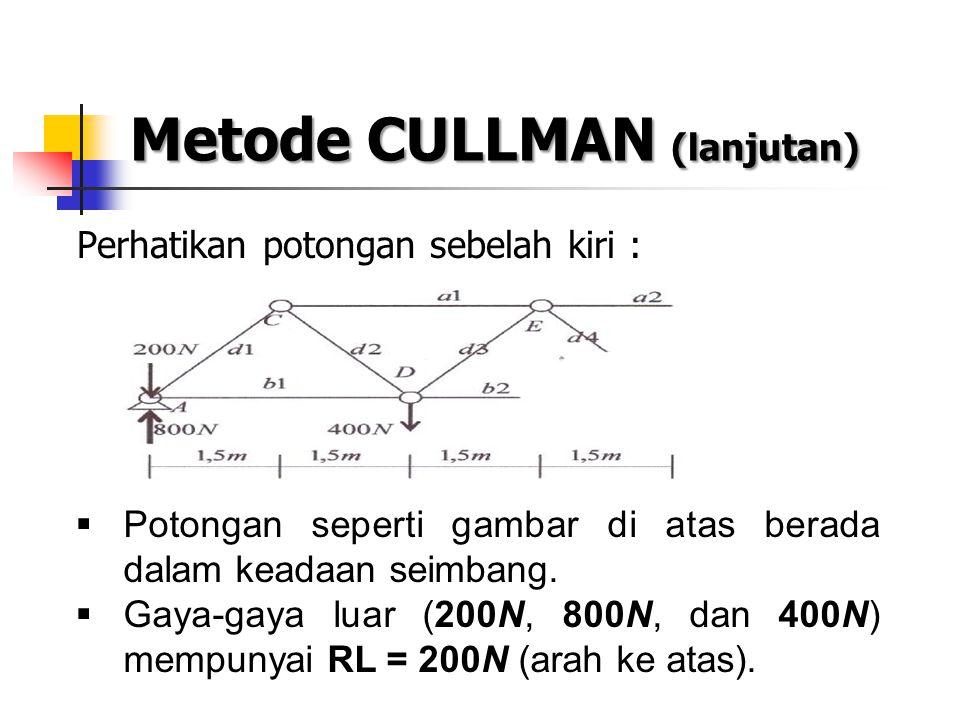 Metode CULLMAN (lanjutan) Perhatikan potongan sebelah kiri :  Potongan seperti gambar di atas berada dalam keadaan seimbang.  Gaya-gaya luar (200N,
