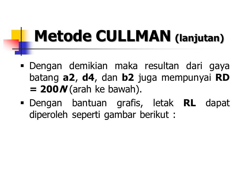 Metode CULLMAN (lanjutan)  Dengan demikian maka resultan dari gaya batang a2, d4, dan b2 juga mempunyai RD = 200N (arah ke bawah).  Dengan bantuan g