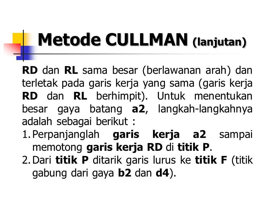 Metode CULLMAN (lanjutan) RD dan RL sama besar (berlawanan arah) dan terletak pada garis kerja yang sama (garis kerja RD dan RL berhimpit). Untuk mene