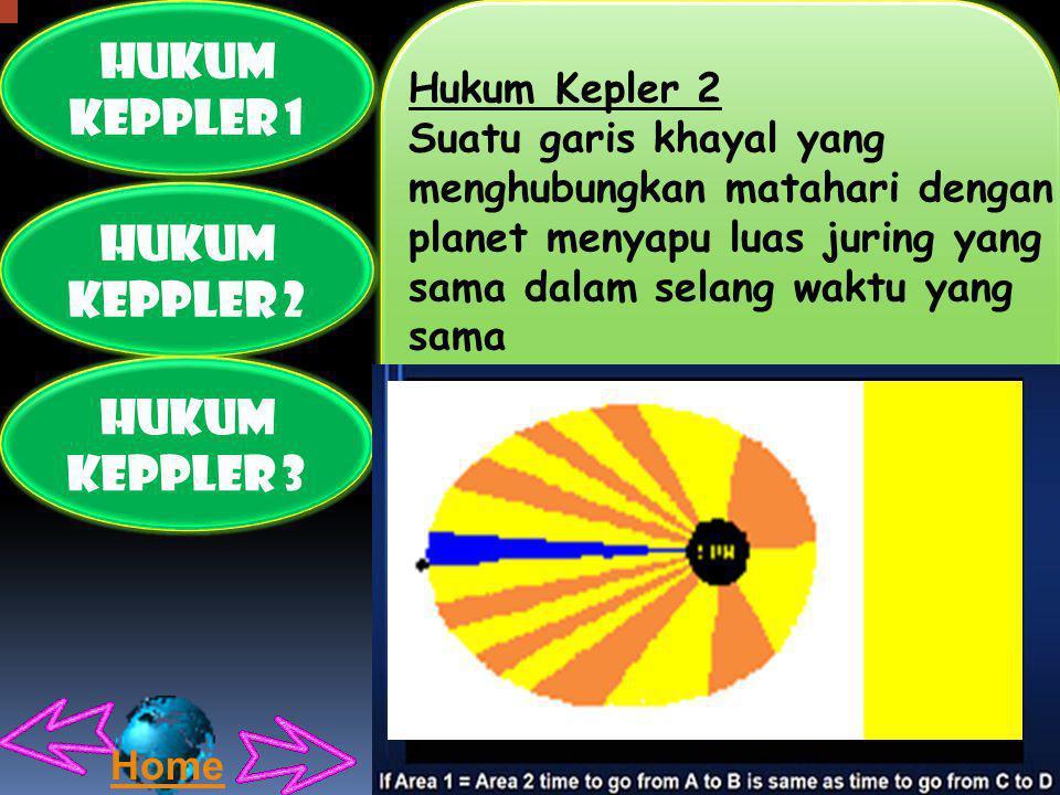 HUKUM KEPPLER 1 HUKUM KEPPLER 2 HUKUM KEPPLER 3 Melalui hukum ini juga diketahui bahwa yang bergerak ternyata bukan hanya satu benda saja, tetapi kedua benda yang berinteraksi akan saling mengorbit dengan lintasan masing-masing berbentuk lintasan kerucut dimana yang terletak pada focus masing- masingorbit adalah titik pusat massa kedua benda tersebut.