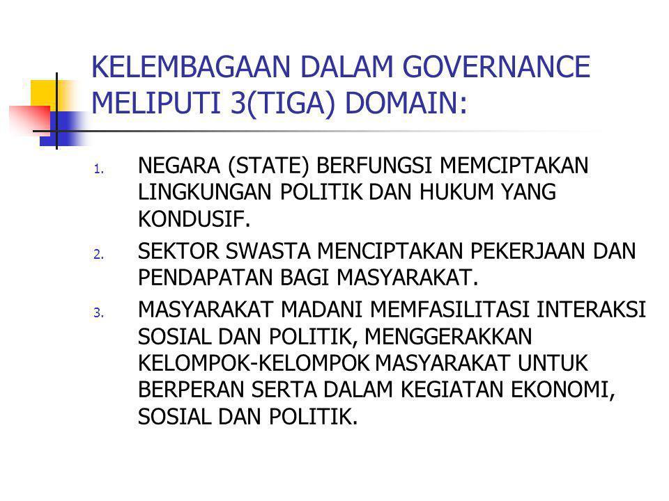 KELEMBAGAAN DALAM GOVERNANCE MELIPUTI 3(TIGA) DOMAIN: 1. NEGARA (STATE) BERFUNGSI MEMCIPTAKAN LINGKUNGAN POLITIK DAN HUKUM YANG KONDUSIF. 2. SEKTOR SW
