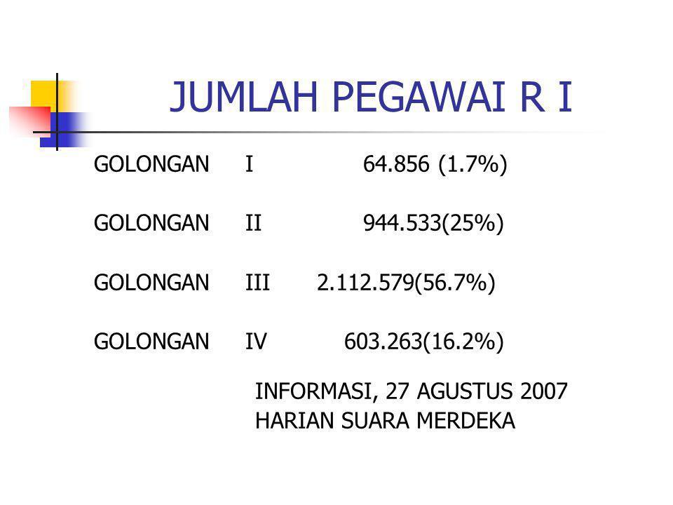 JUMLAH PEGAWAI R I GOLONGAN I 64.856 (1.7%) GOLONGAN II944.533(25%) GOLONGAN III 2.112.579(56.7%) GOLONGAN IV 603.263(16.2%) INFORMASI, 27 AGUSTUS 2007 HARIAN SUARA MERDEKA