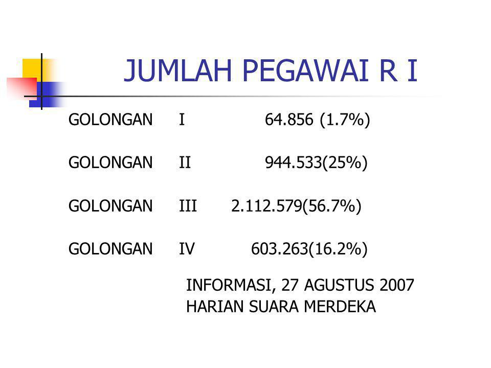 JUMLAH PEGAWAI R I GOLONGAN I 64.856 (1.7%) GOLONGAN II944.533(25%) GOLONGAN III 2.112.579(56.7%) GOLONGAN IV 603.263(16.2%) INFORMASI, 27 AGUSTUS 200
