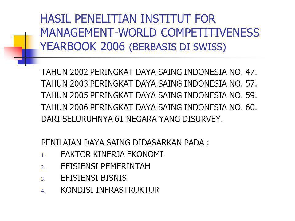 HASIL PENELITIAN INSTITUT FOR MANAGEMENT-WORLD COMPETITIVENESS YEARBOOK 2006 (BERBASIS DI SWISS) TAHUN 2002 PERINGKAT DAYA SAING INDONESIA NO. 47. TAH