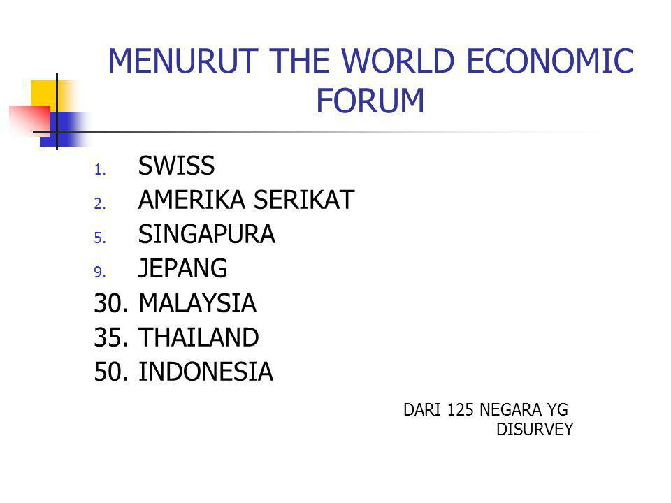 MENURUT THE WORLD ECONOMIC FORUM 1. SWISS 2. AMERIKA SERIKAT 5. SINGAPURA 9. JEPANG 30. MALAYSIA 35. THAILAND 50. INDONESIA DARI 125 NEGARA YG DISURVE