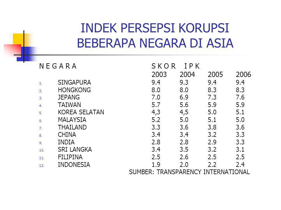 INDEK PERSEPSI KORUPSI BEBERAPA NEGARA DI ASIA N E G A R AS K O R I P K 2003200420052006 1. SINGAPURA 9.49.39.49.4 2. HONGKONG8.08.08.38.3 3. JEPANG7.
