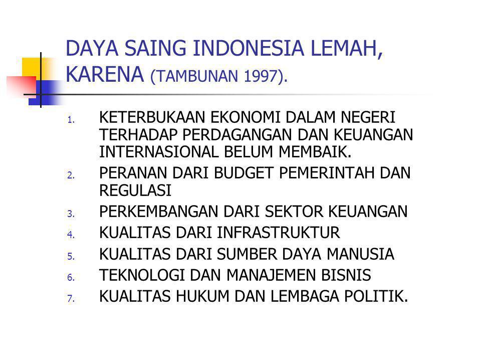 DAYA SAING INDONESIA LEMAH, KARENA (TAMBUNAN 1997). 1. KETERBUKAAN EKONOMI DALAM NEGERI TERHADAP PERDAGANGAN DAN KEUANGAN INTERNASIONAL BELUM MEMBAIK.