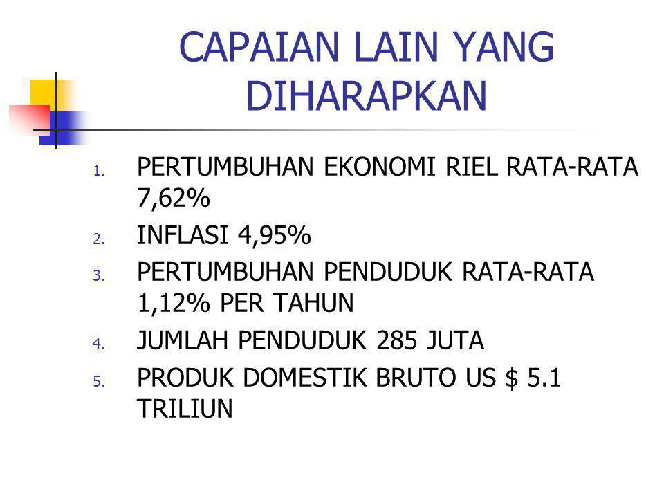CAPAIAN LAIN YANG DIHARAPKAN 1. PERTUMBUHAN EKONOMI RIEL RATA-RATA 7,62% 2. INFLASI 4,95% 3. PERTUMBUHAN PENDUDUK RATA-RATA 1,12% PER TAHUN 4. JUMLAH