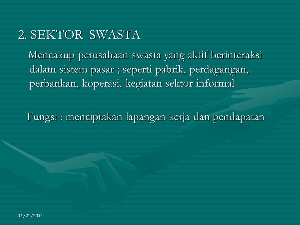 11/22/2014 2. SEKTOR SWASTA Mencakup perusahaan swasta yang aktif berinteraksi dalam sistem pasar ; seperti pabrik, perdagangan, perbankan, koperasi,