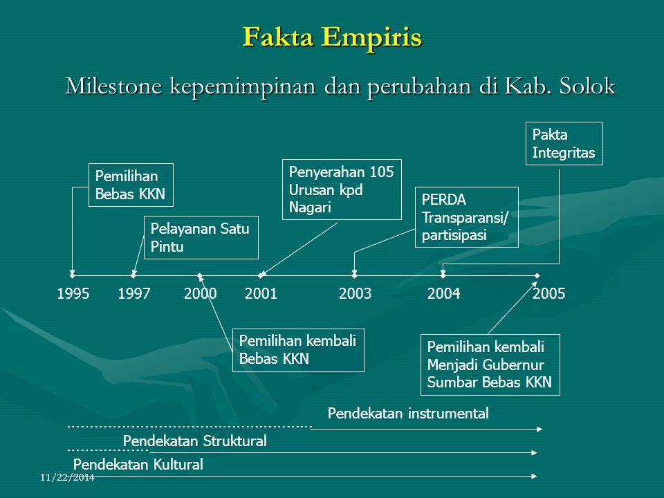 11/22/2014 Fakta Empiris Milestone kepemimpinan dan perubahan di Kab. Solok Milestone kepemimpinan dan perubahan di Kab. Solok Pemilihan Bebas KKN Pel