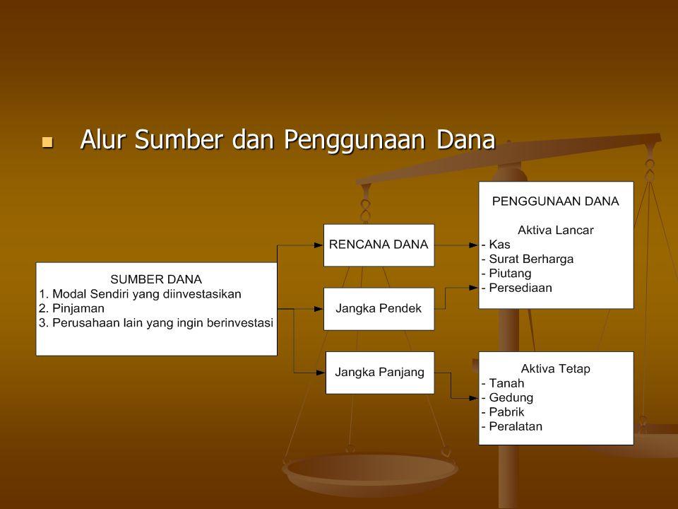 Alur Sumber dan Penggunaan Dana Alur Sumber dan Penggunaan Dana