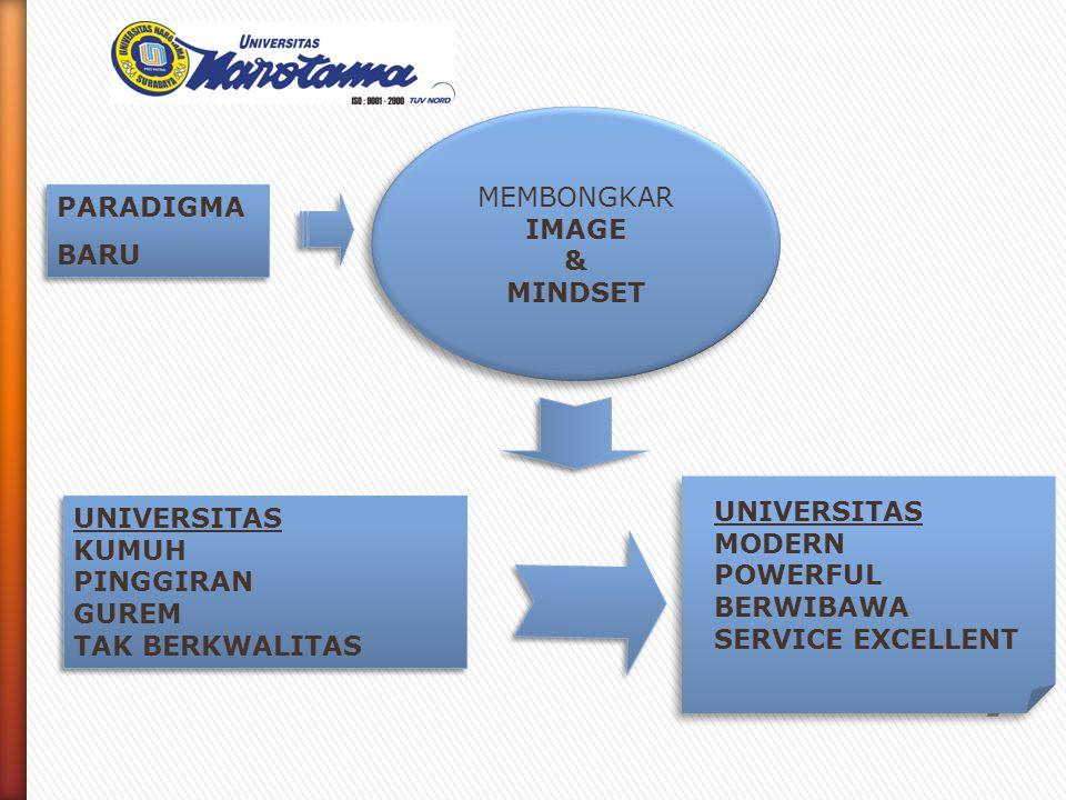 KONDISI YANG DIINGINKAN 2005- 2006 1.KURIKULUM BERBASIS KOMPETENSI 2.KENERJA DOSEN – EDUTAINMENT 3.PELAYANAN – EXCELENT 4.FASILITAS – PENGADAAN PENINGKATAN 5.JUMLAH STUDENT BODY + 3.000 - REGULER : 1 KELAS PAGI + 2 KELAS SORE - INTENSIF : SETIAP 3 BULAN 4