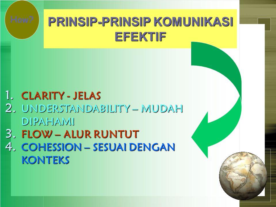 ASPEK-ASPEK KOMUNIKASI YANG EFEKTIF 1. KEJELASAN (CLARITY) 2. KETEPATAN (ACCURACY) 3. KONTEKS (CONTEXT) 4. ALUR YANG RUNTUT (FLOW) 5. PERHATIKAN BUDAY