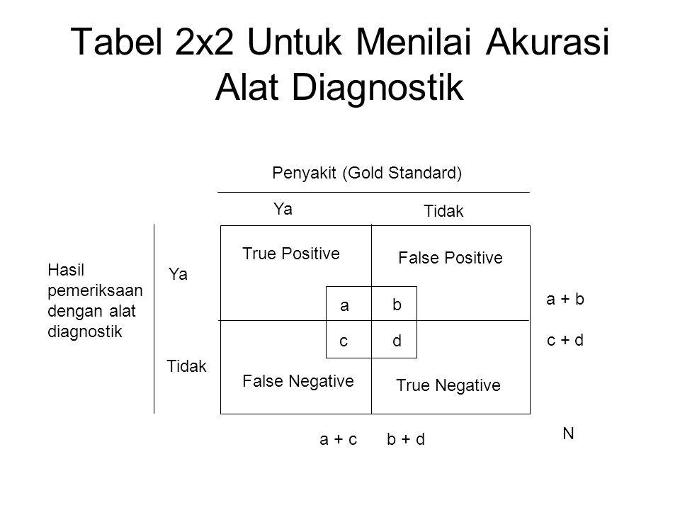 Tabel 2x2 Untuk Menilai Akurasi Alat Diagnostik Penyakit (Gold Standard) Ya Tidak Hasil pemeriksaan dengan alat diagnostik Ya Tidak a b cd a + cb + d