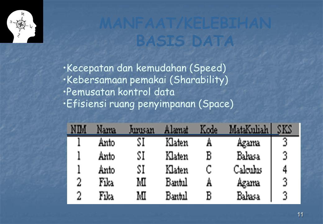 11 MANFAAT/KELEBIHAN BASIS DATA Kecepatan dan kemudahan (Speed) Kebersamaan pemakai (Sharability) Pemusatan kontrol data Efisiensi ruang penyimpanan (