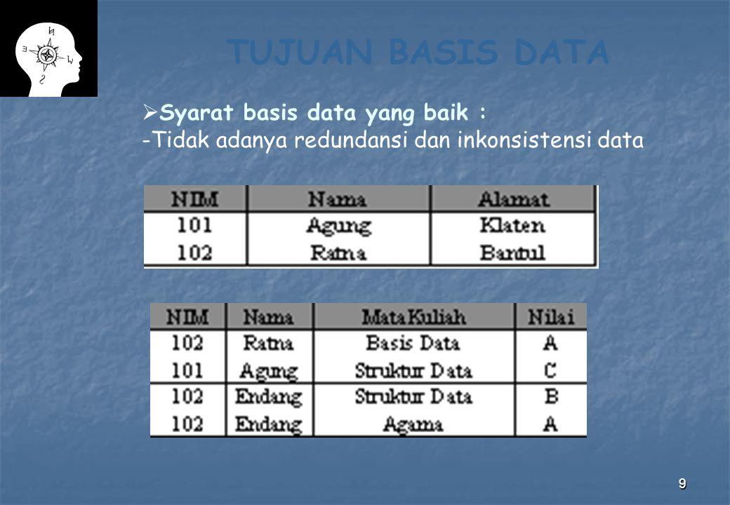 10 TUJUAN BASIS DATA Syarat basis data yang baik : -Kesulitan pengaksesan data - Multiple User