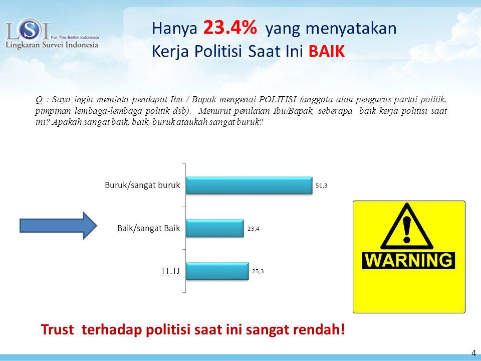 4 Q : Saya ingin meminta pendapat Ibu / Bapak mengenai POLITISI (anggota atau pengurus partai politik, pimpinan lembaga-lembaga politik dsb).
