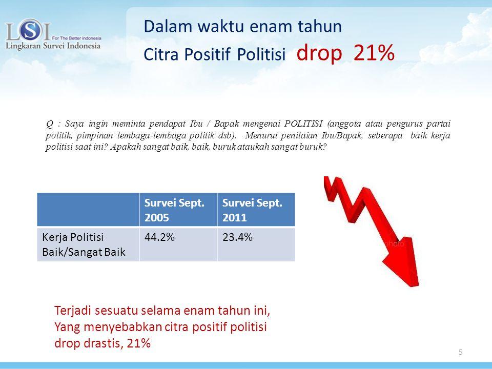 5 Dalam waktu enam tahun Citra Positif Politisi drop 21% Q : Saya ingin meminta pendapat Ibu / Bapak mengenai POLITISI (anggota atau pengurus partai politik, pimpinan lembaga-lembaga politik dsb).