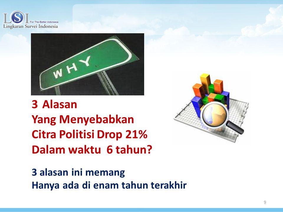 9 3Alasan Yang Menyebabkan Citra Politisi Drop 21% Dalam waktu 6 tahun? 3 alasan ini memang Hanya ada di enam tahun terakhir