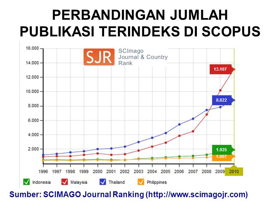 PERBANDINGAN JUMLAH PUBLIKASI TERINDEKS DI SCOPUS Sumber: SCIMAGO Journal Ranking (http://www.scimagojr.com)