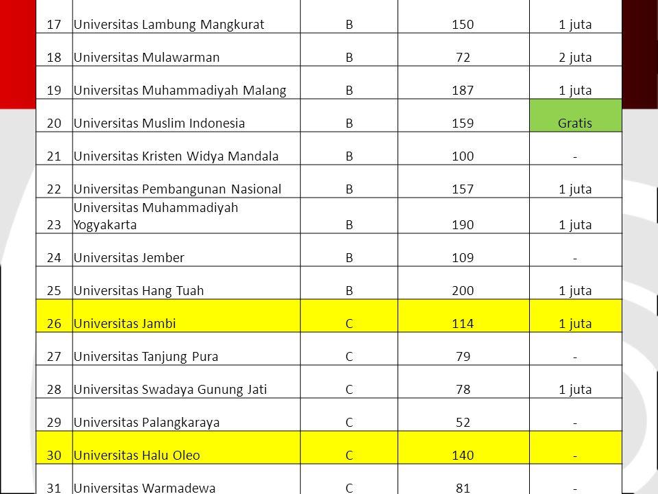 17Universitas Lambung MangkuratB1501 juta 18Universitas MulawarmanB722 juta 19Universitas Muhammadiyah MalangB1871 juta 20Universitas Muslim IndonesiaB159Gratis 21Universitas Kristen Widya MandalaB100- 22Universitas Pembangunan NasionalB1571 juta 23 Universitas Muhammadiyah YogyakartaB1901 juta 24Universitas JemberB109- 25Universitas Hang TuahB2001 juta 26Universitas JambiC1141 juta 27Universitas Tanjung PuraC79- 28Universitas Swadaya Gunung JatiC781 juta 29Universitas PalangkarayaC52- 30Universitas Halu OleoC140- 31Universitas WarmadewaC81-