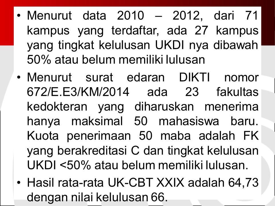 Menurut data 2010 – 2012, dari 71 kampus yang terdaftar, ada 27 kampus yang tingkat kelulusan UKDI nya dibawah 50% atau belum memiliki lulusan Menurut surat edaran DIKTI nomor 672/E.E3/KM/2014 ada 23 fakultas kedokteran yang diharuskan menerima hanya maksimal 50 mahasiswa baru.