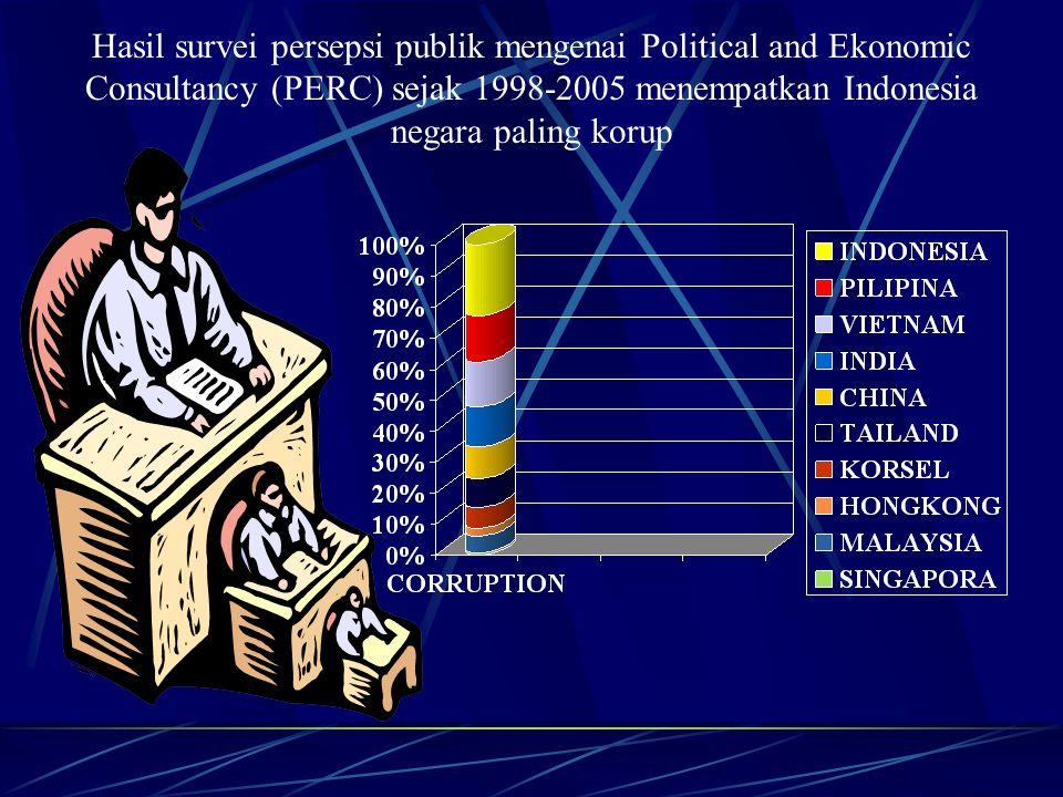 Hasil survei persepsi publik mengenai Political and Ekonomic Consultancy (PERC) sejak 1998-2005 menempatkan Indonesia negara paling korup