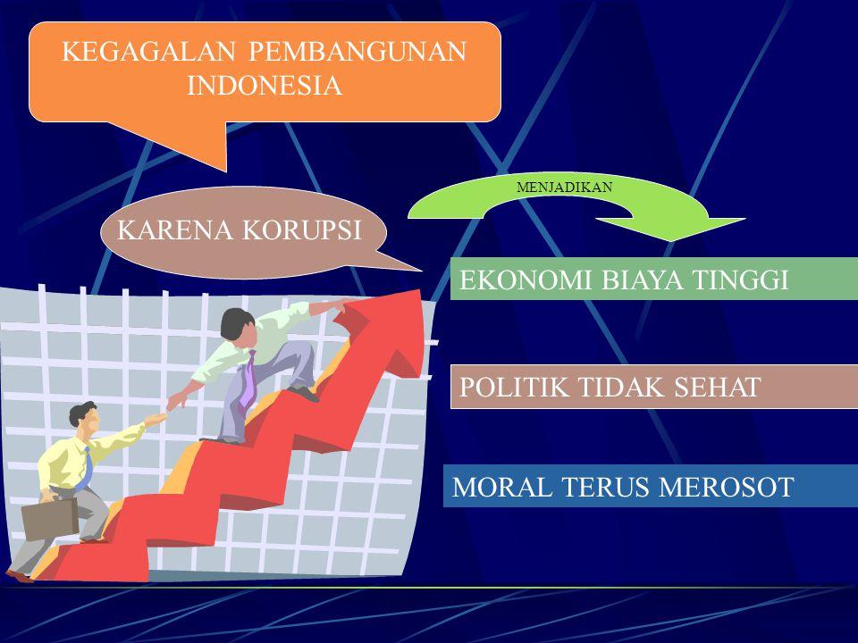 KEGAGALAN PEMBANGUNAN INDONESIA KARENA KORUPSI EKONOMI BIAYA TINGGI POLITIK TIDAK SEHAT MORAL TERUS MEROSOT MENJADIKAN