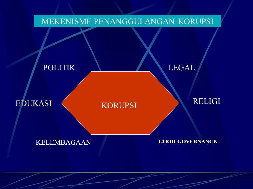 MEKENISME PENANGGULANGAN KORUPSI KORUPSI POLITIKLEGAL EDUKASI RELIGI KELEMBAGAAN GOOD GOVERNANCE
