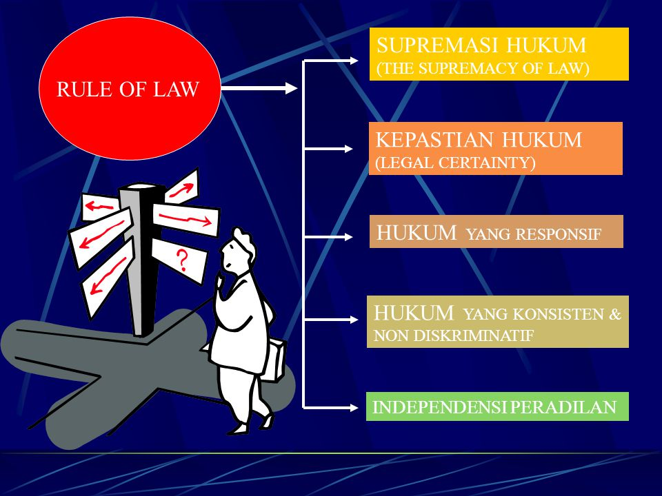 RULE OF LAW SUPREMASI HUKUM (THE SUPREMACY OF LAW) KEPASTIAN HUKUM (LEGAL CERTAINTY) HUKUM YANG RESPONSIF HUKUM YANG KONSISTEN & NON DISKRIMINATIF IND