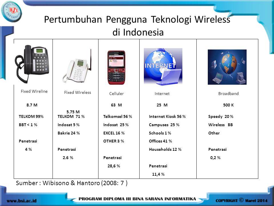Pertumbuhan Pengguna Teknologi Wireless di Indonesia 5.75 M Fixed Wireline Fixed Wireless CellulerInternetBroadband 8.7 M63 M25 M500 K TELKOM 99% BBT