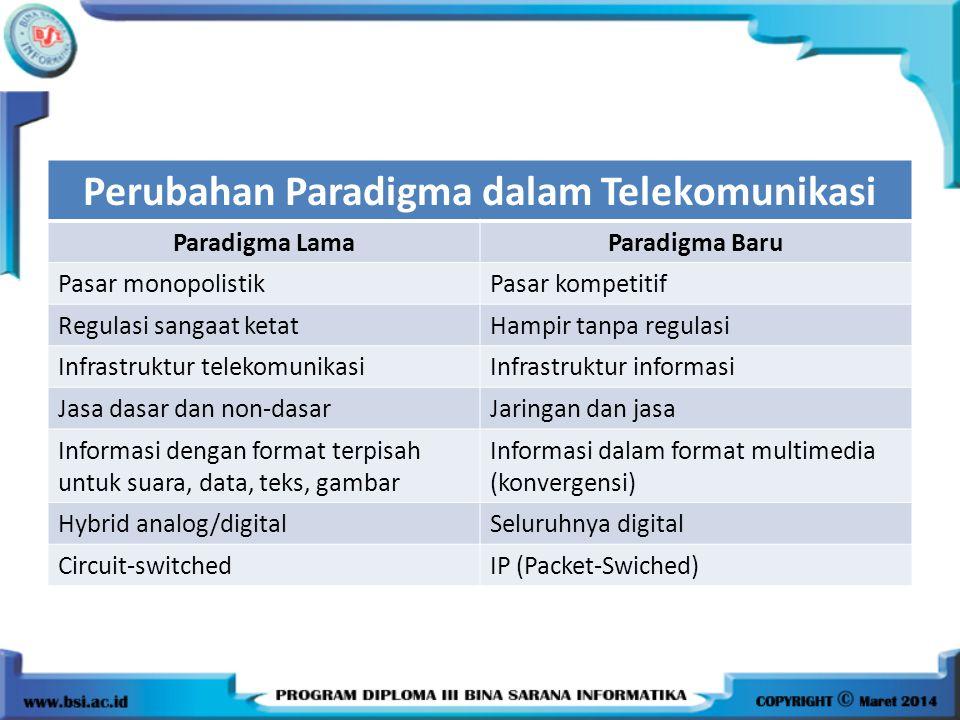 Perubahan Paradigma dalam Telekomunikasi Paradigma LamaParadigma Baru Pasar monopolistikPasar kompetitif Regulasi sangaat ketatHampir tanpa regulasi I