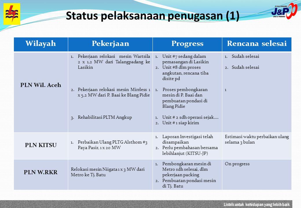 Listrik untuk kehidupan yang lebih baik Status pelaksanaan penugasan (1) WilayahPekerjaanProgressRencana selesai PLN Wil. Aceh 1.Pekerjaan relokasi me