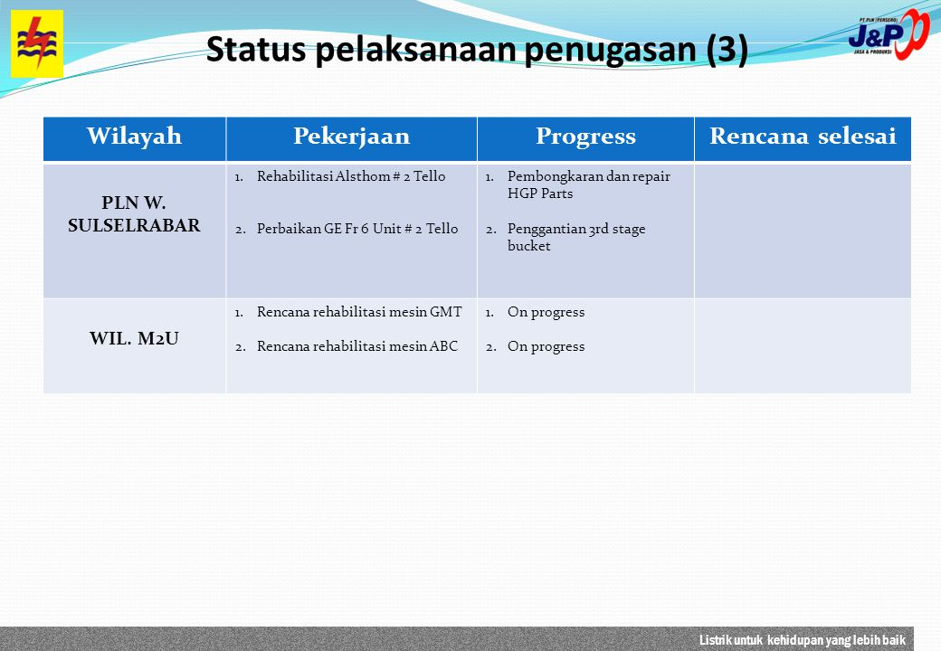 Listrik untuk kehidupan yang lebih baik Status pelaksanaan penugasan (3) WilayahPekerjaanProgressRencana selesai PLN W. SULSELRABAR 1.Rehabilitasi Als