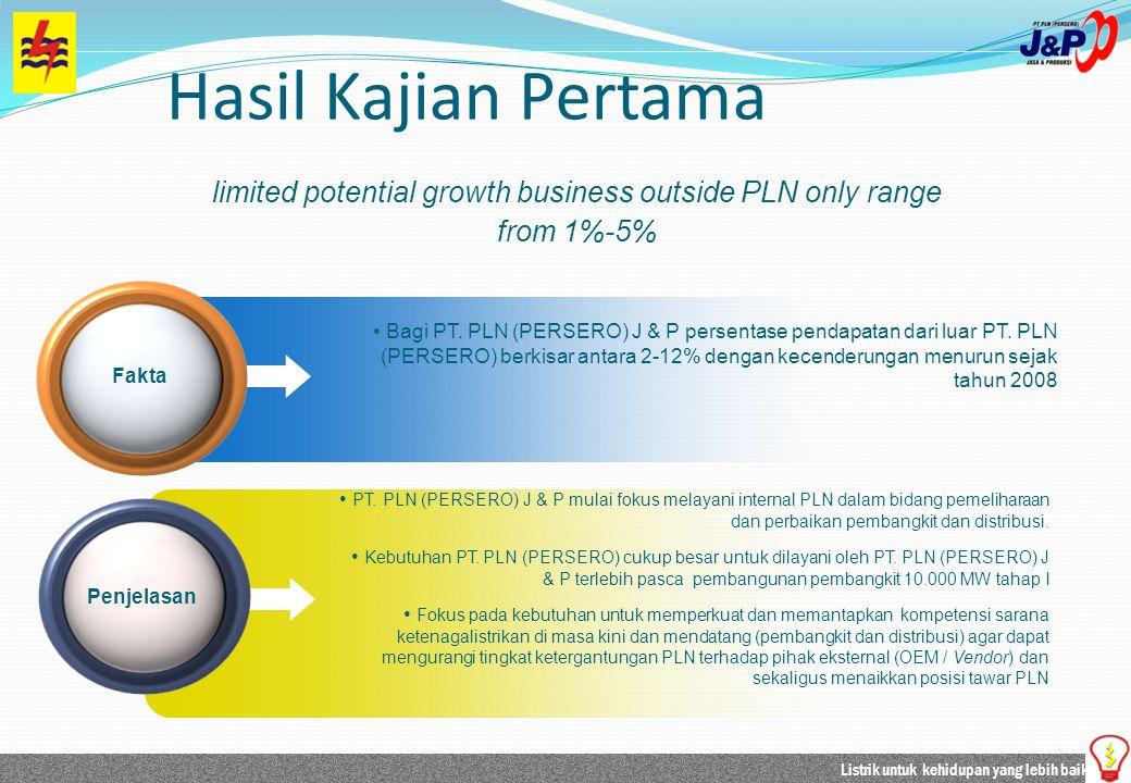 Listrik untuk kehidupan yang lebih baik Bagi PT. PLN (PERSERO) J & P persentase pendapatan dari luar PT. PLN (PERSERO) berkisar antara 2-12% dengan ke