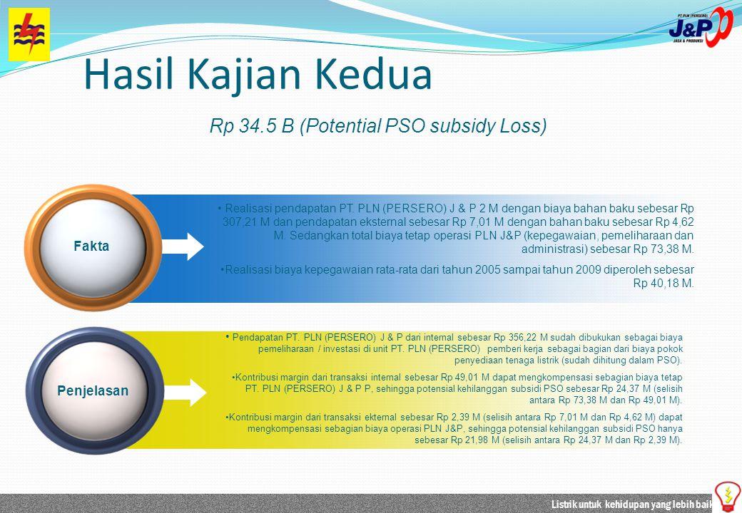 Listrik untuk kehidupan yang lebih baik Realisasi pendapatan PT. PLN (PERSERO) J & P 2 M dengan biaya bahan baku sebesar Rp 307,21 M dan pendapatan ek