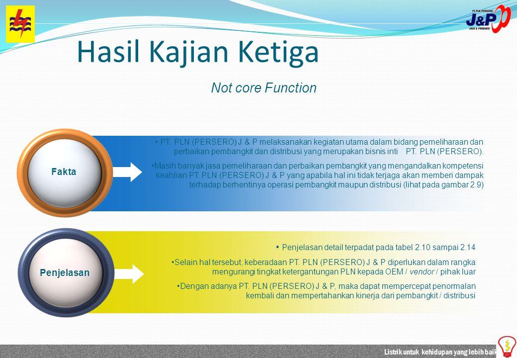 Listrik untuk kehidupan yang lebih baik PT. PLN (PERSERO) J & P melaksanakan kegiatan utama dalam bidang pemeliharaan dan perbaikan pembangkit dan dis