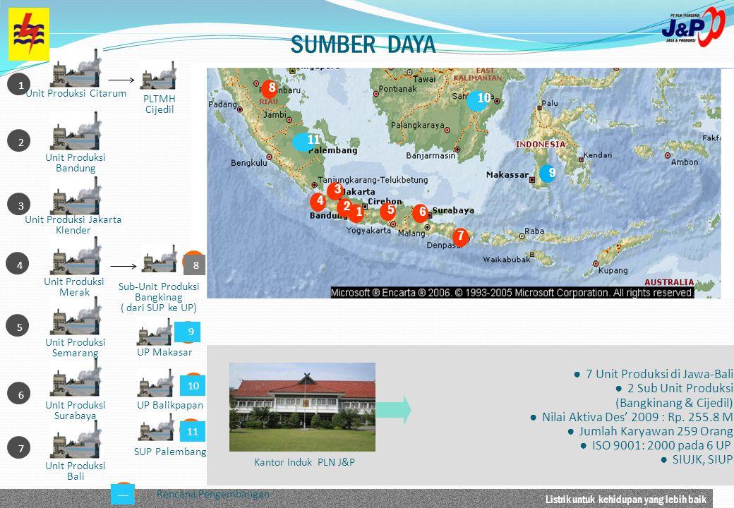 Listrik untuk kehidupan yang lebih baik 1234567 Unit Produksi Citarum Unit Produksi Bandung Unit Produksi Jakarta Klender Unit Produksi Merak Unit Pro