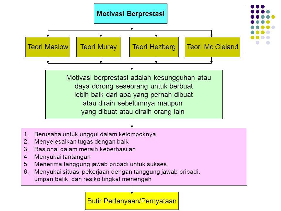 Motivasi Berprestasi Teori Maslow Motivasi berprestasi adalah kesungguhan atau daya dorong seseorang untuk berbuat lebih baik dari apa yang pernah dibuat atau diraih sebelumnya maupun yang dibuat atau diraih orang lain 1.Berusaha untuk unggul dalam kelompoknya 2.Menyelesaikan tugas dengan baik 3.Rasional dalam meraih keberhasilan 4.Menyukai tantangan 5.Menerima tanggung jawab pribadi untuk sukses, 6.Menyukai situasi pekerjaan dengan tanggung jawab pribadi, umpan balik, dan resiko tingkat menengah Butir Pertanyaan/Pernyataan Teori MurayTeori HezbergTeori Mc Cleland
