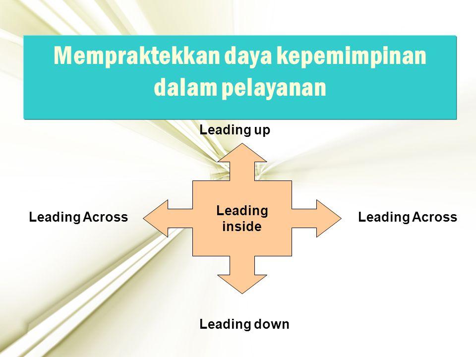 25 Mempraktekkan daya kepemimpinan dalam pelayanan Leading inside Leading up Leading down Leading Across