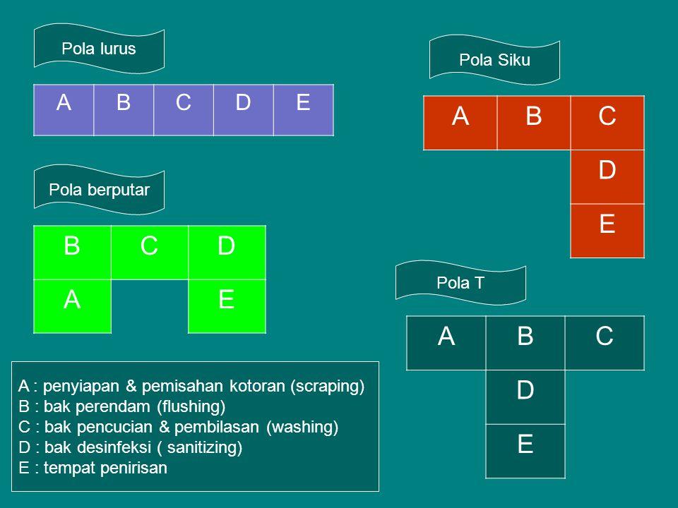 Pola lurus ABCDE ABC D E BCD AE Pola Siku Pola berputar Pola T ABC D E A : penyiapan & pemisahan kotoran (scraping) B : bak perendam (flushing) C : ba