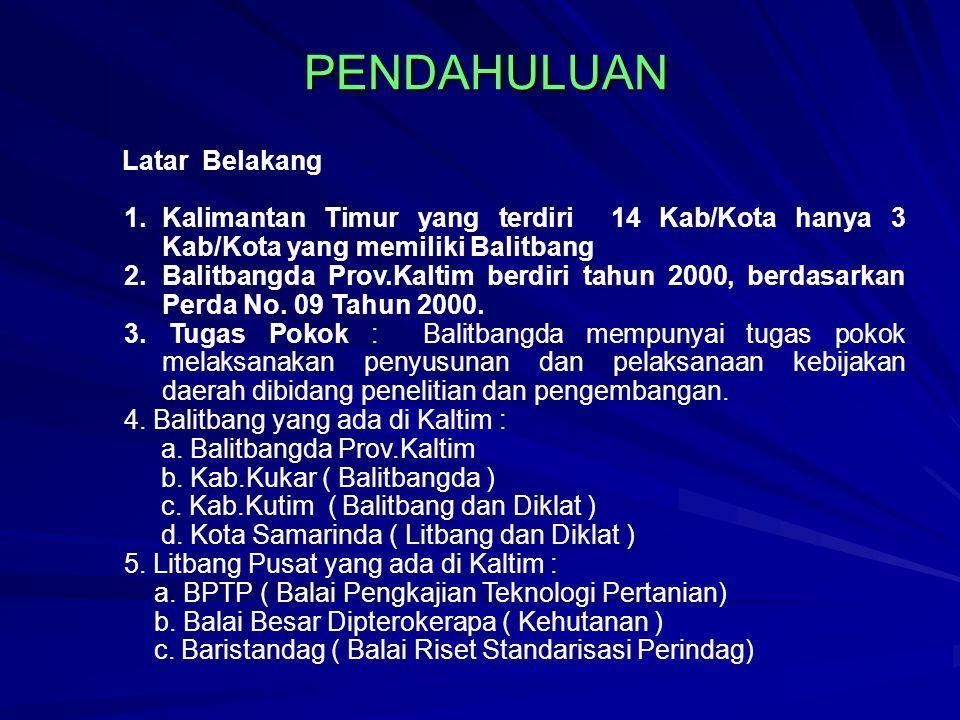 PENDAHULUAN PENDAHULUAN Latar Belakang 1.Kalimantan Timur yang terdiri 14 Kab/Kota hanya 3 Kab/Kota yang memiliki Balitbang 2.Balitbangda Prov.Kaltim berdiri tahun 2000, berdasarkan Perda No.