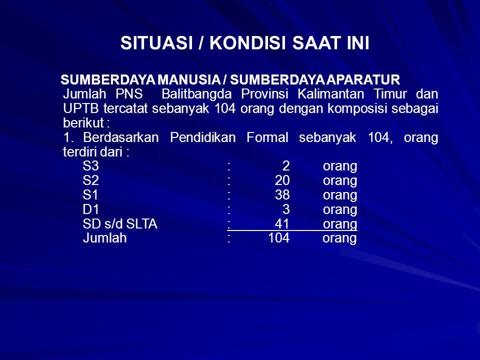 SITUASI / KONDISI SAAT INI SUMBERDAYA MANUSIA / SUMBERDAYA APARATUR Jumlah PNS Balitbangda Provinsi Kalimantan Timur dan UPTB tercatat sebanyak 104 orang dengan komposisi sebagai berikut : 1.Berdasarkan Pendidikan Formal sebanyak 104, orang terdiri dari : S3 : 2orang S2 :20orang S1 :38orang D1 : 3orang SD s/d SLTA:41orang Jumlah : 104 orang