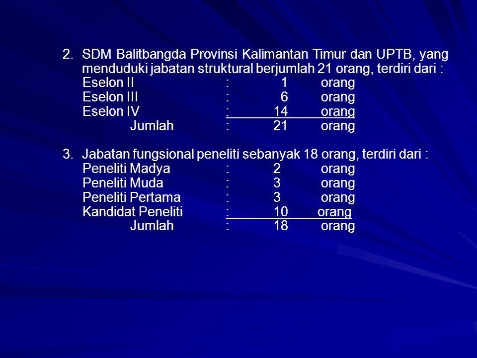 2.SDM Balitbangda Provinsi Kalimantan Timur dan UPTB, yang menduduki jabatan struktural berjumlah 21 orang, terdiri dari : Eselon II: 1orang Eselon III: 6orang Eselon IV:14orang Jumlah :21orang 3.Jabatan fungsional peneliti sebanyak 18 orang, terdiri dari : Peneliti Madya:2orang Peneliti Muda:3orang Peneliti Pertama:3orang Kandidat Peneliti: 10 orang Jumlah : 18orang