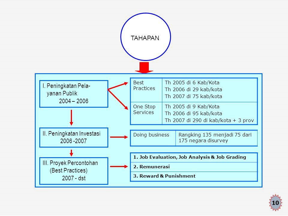 TAHAPAN I. Peningkatan Pela- yanan Publik 2004 – 2006 II. Peningkatan Investasi 2006 -2007 III. Proyek Percontohan (Best Practices) 2007 - dst Best Pr