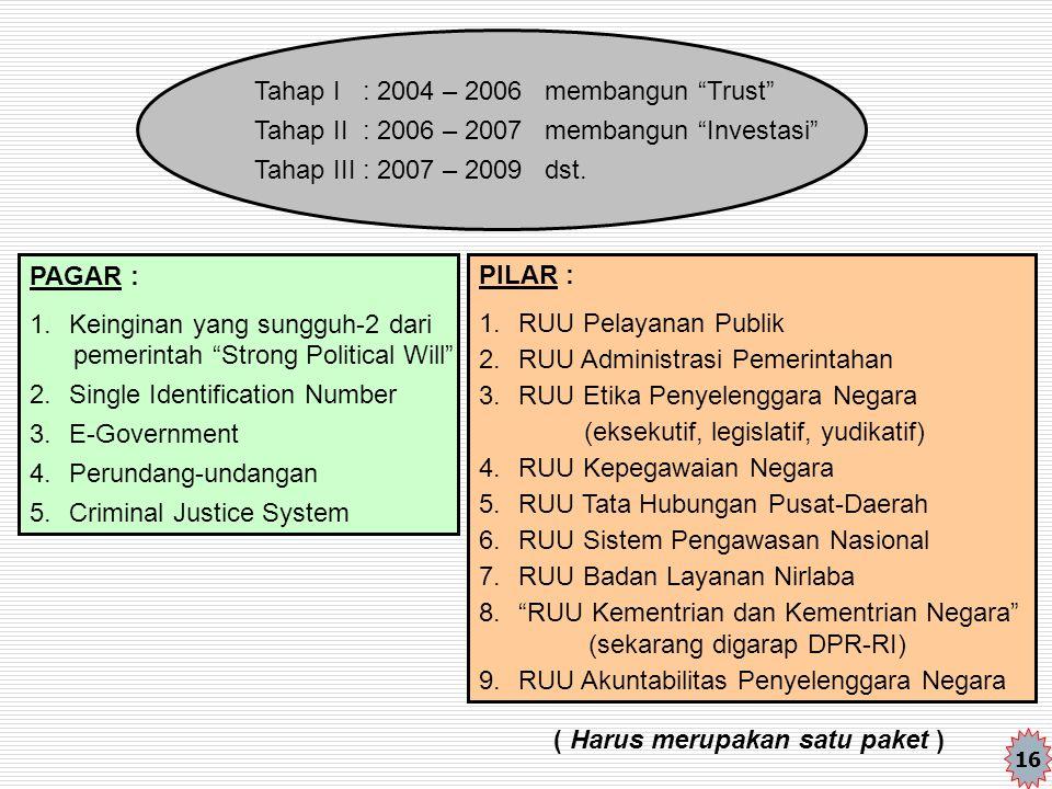 """Tahap I : 2004 – 2006 membangun """"Trust"""" Tahap II : 2006 – 2007 membangun """"Investasi"""" Tahap III : 2007 – 2009 dst. PAGAR : 1.Keinginan yang sungguh-2 d"""