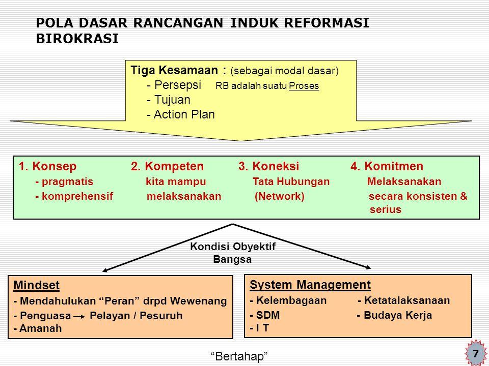 POLA DASAR RANCANGAN INDUK REFORMASI BIROKRASI Tiga Kesamaan : (sebagai modal dasar) - Persepsi RB adalah suatu Proses - Tujuan - Action Plan 1. Konse