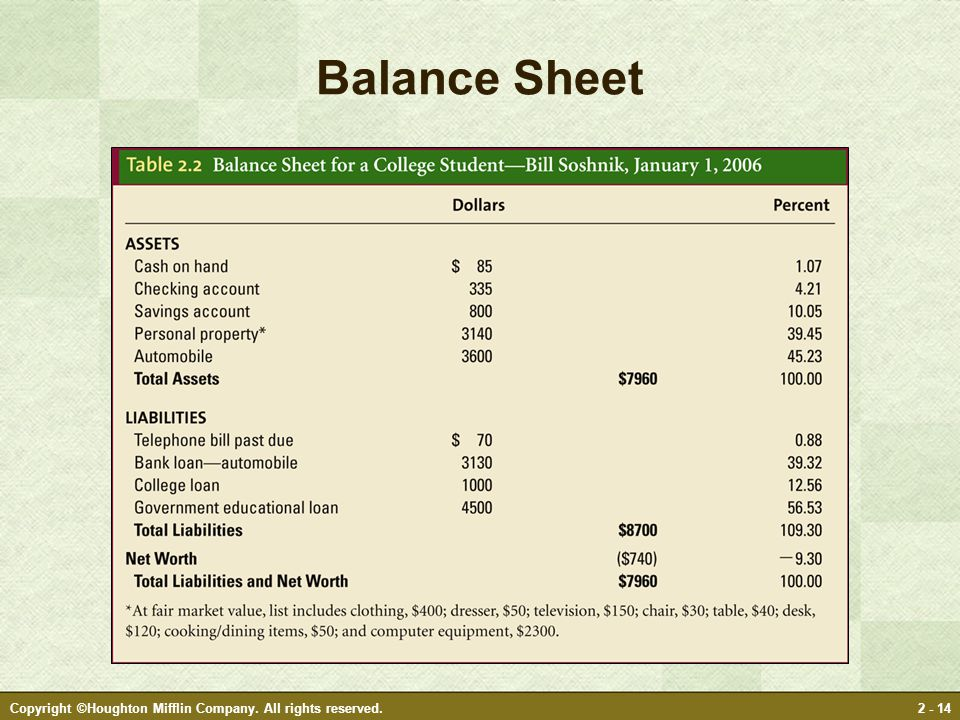 Copyright ©Houghton Mifflin Company. All rights reserved.2 - 14 Balance Sheet